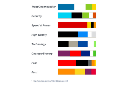 Understand how the colors of your PTA website affect your reader's emotions.
